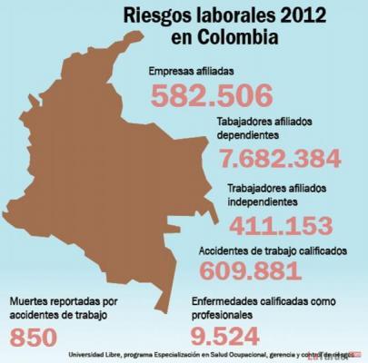 """Profesiones de """"peligro"""" en #Colombia"""