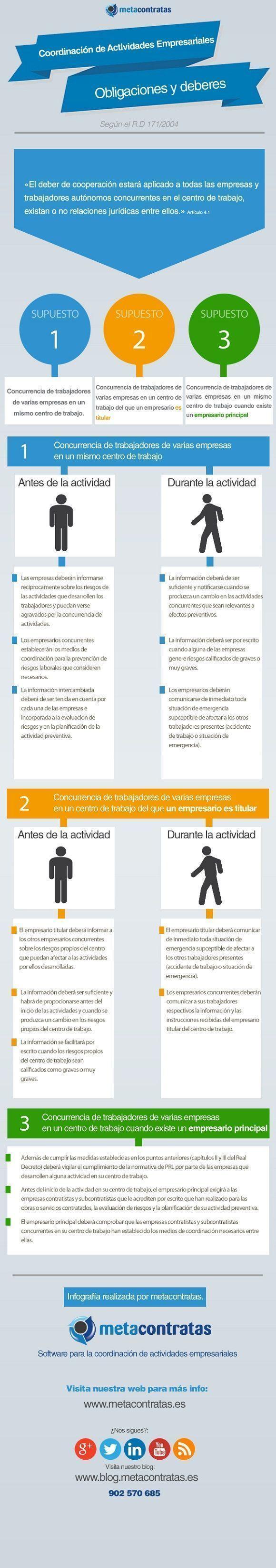 infografia_coordinacion_actividades_empresariales_metacontratas