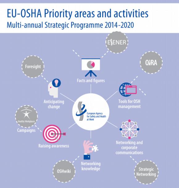 Informe anual de la EU-OSHA correspondiente a 2013