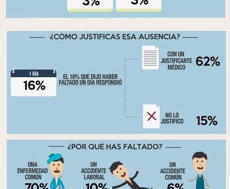 Absentismo laboral en España #infografia