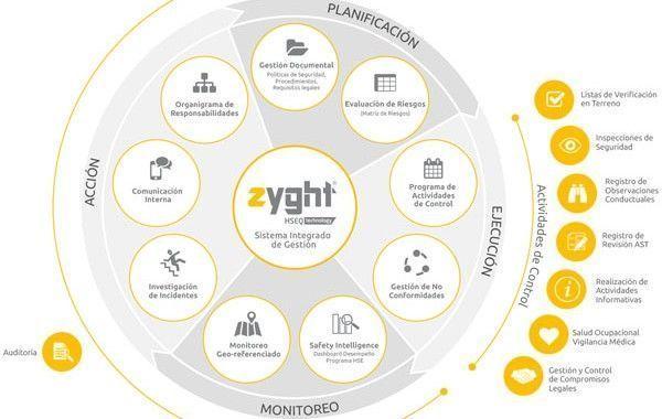 ZYGHT: software que mejora la seguridad de su empresa