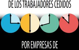 Siniestralidad de los trabajadores cedidos por empresas de trabajo temporal (año 2015)