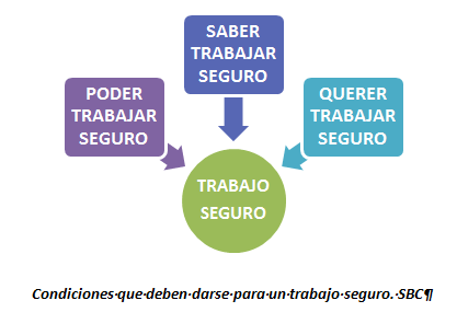 teoria-tricondicional-sbc