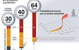 A mayor velocidad, mayor riesgo de muerte para el peatón