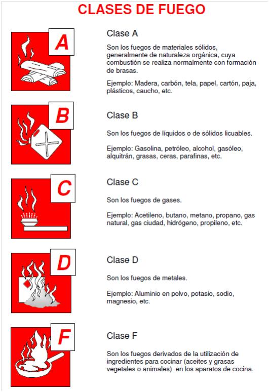 ¿Conoces las clases de fuego que existen?