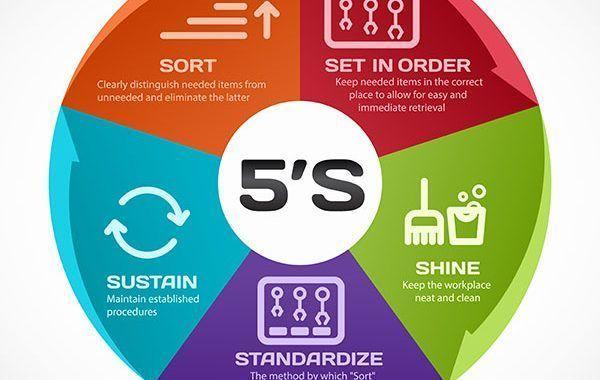 Las 5s orden y limpieza en el puesto de trabajo
