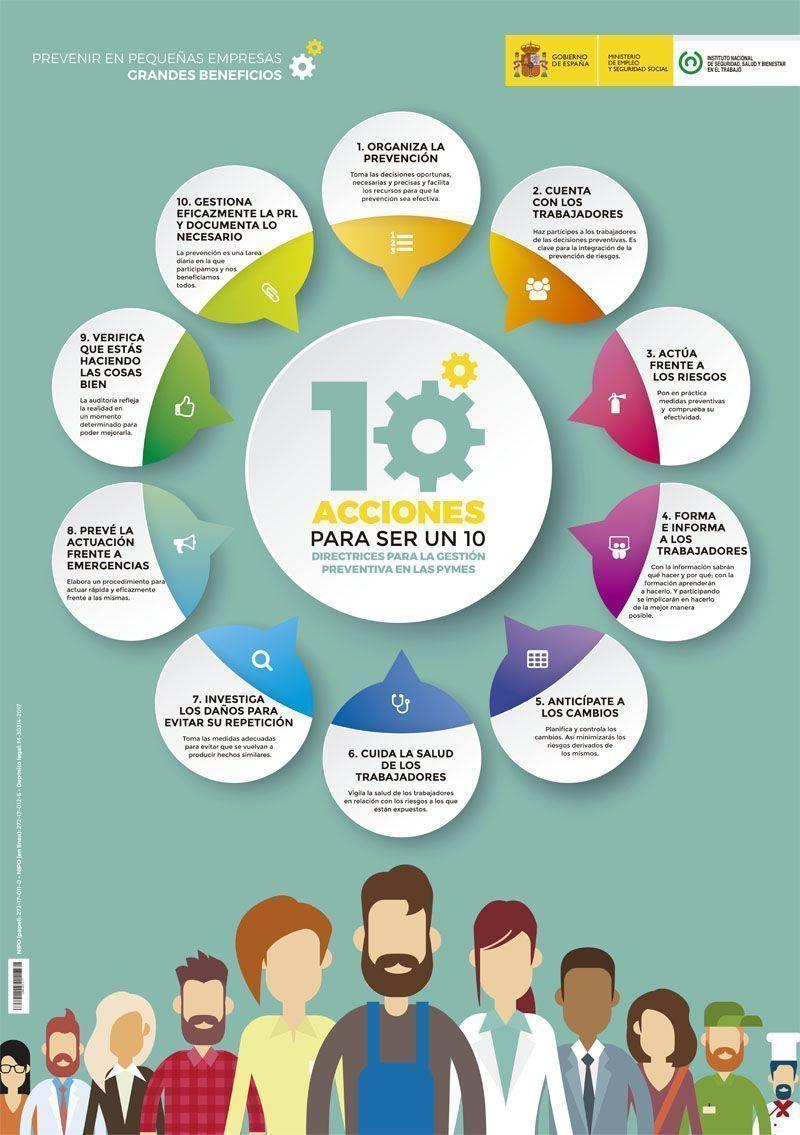 10 acciones para la gestión preventiva en las pymes
