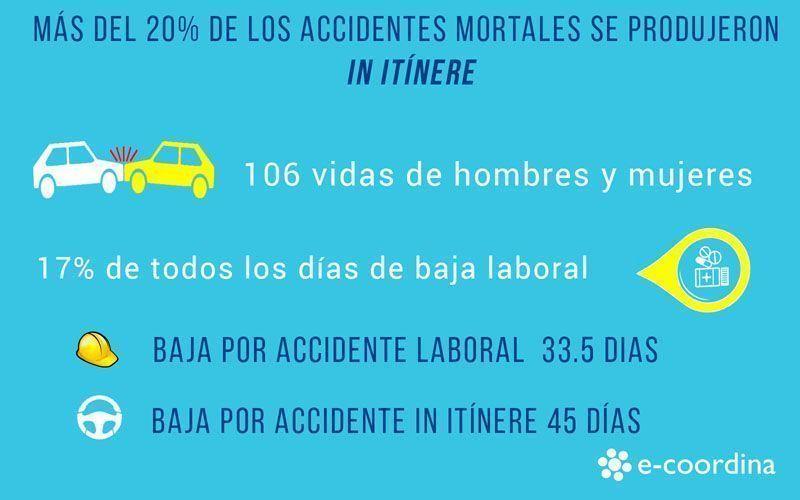 Los accidentes in itínere, la mayor lacra de la Prevención de Riesgos Laborales