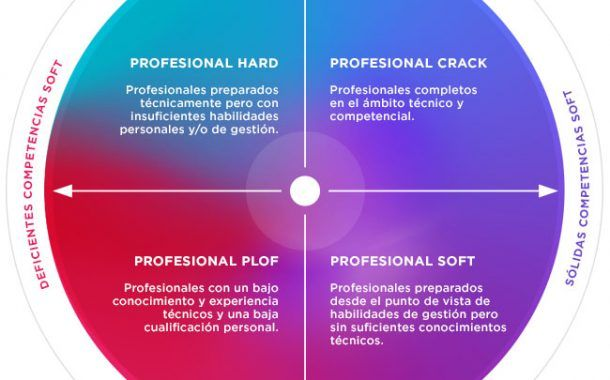 ¿Qué tipo de profesional eres? ¿Hard o Soft?