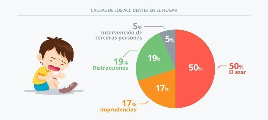Sabías que la primera causa de muerte en niños de hasta 15 años son los accidentes