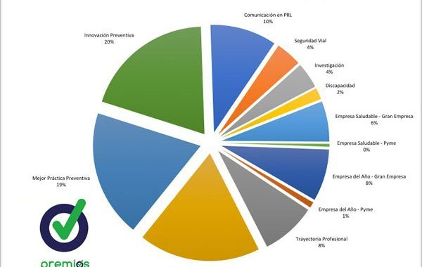 230 candidaturas y GRAN OPORTUNIDAD para las Pymes en los Premios Prevencionar