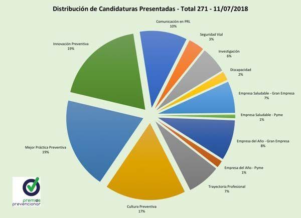 271 candidaturas presentadas en los Premios Prevencionar - 4 últimos días