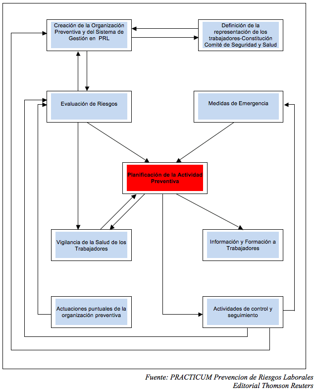 planificación-de-la-acción-preventiva