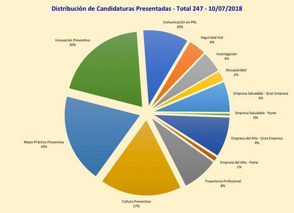247 candidaturas y GRAN OPORTUNIDAD para las Pymes en los Premios Prevencionar - 5 últimos días