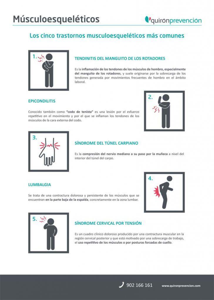 Infografia-trastornos musculoesqueléticos