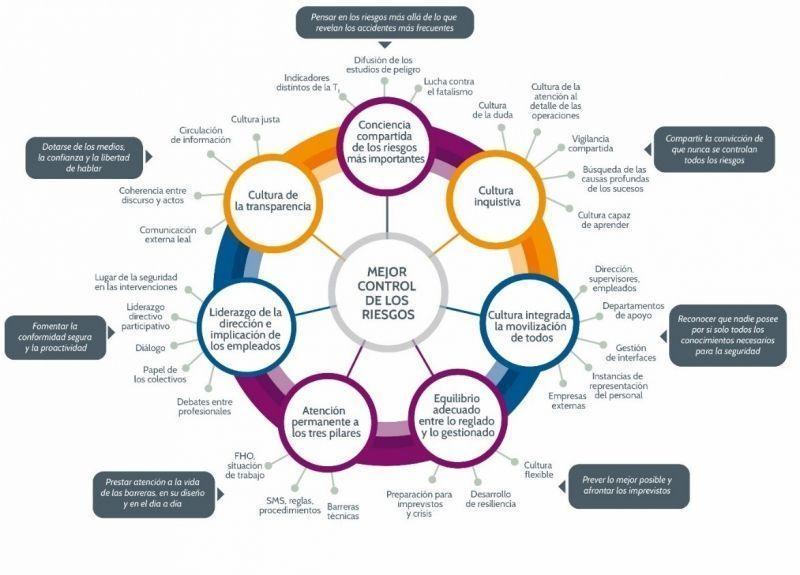 Los 7 atributos de una cultura de la seguridad y salud en el trabajo eficaz