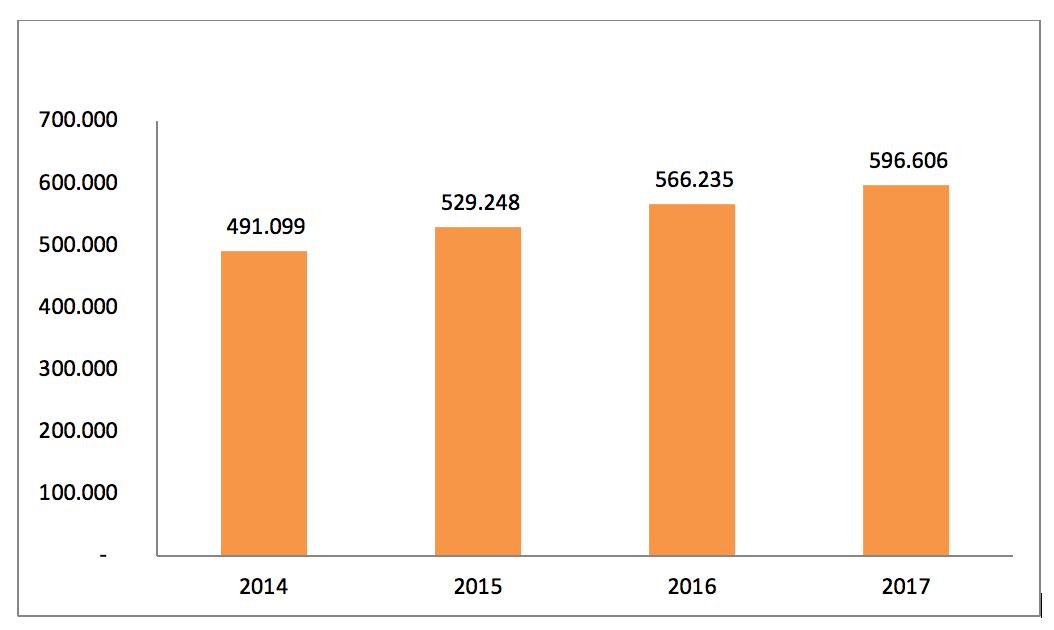 Gráfico 1 – Accidentes laborales en España. Período 2014-2017. Fuente: Ministerio de Trabajo, Migraciones y Seguridad Social
