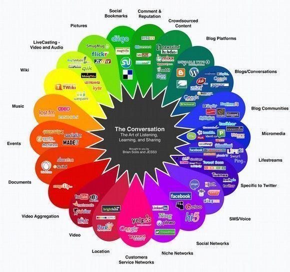 ¿Sabes si tú empresa está orientada al cliente en Redes Sociales?