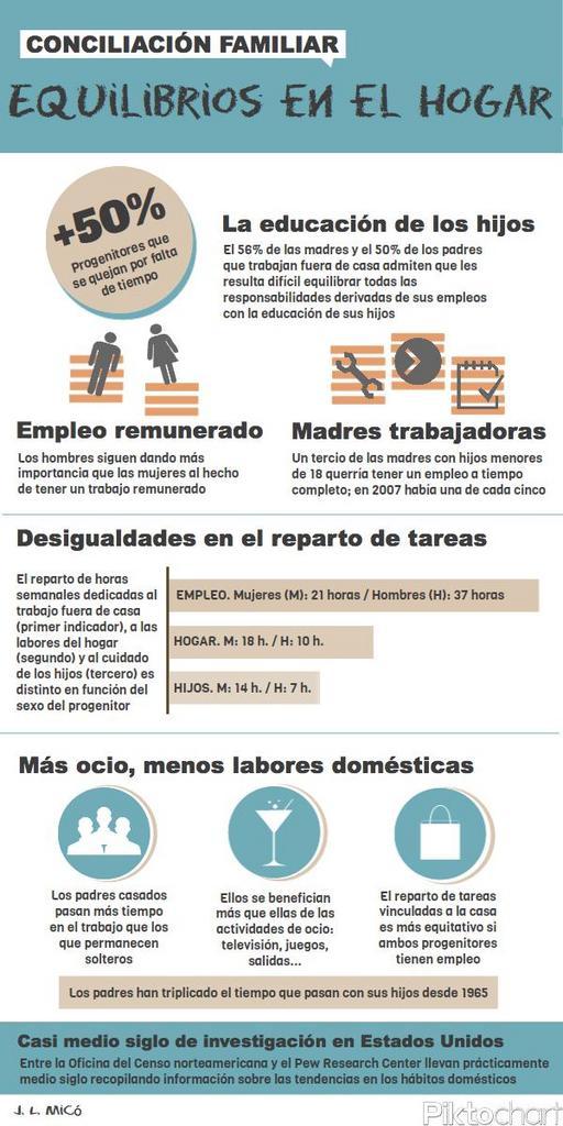 Conciliación - Infografía