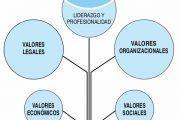 PrevenConsejo: Concienciación de directivos en prevención de riesgos laborales