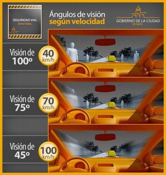 seguridad vial angulos de vision segun la velocidad