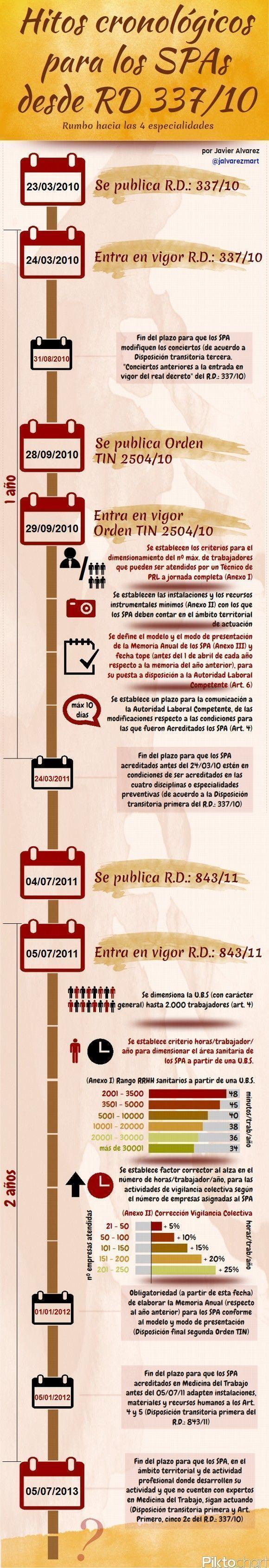 Infografía: Servicios de Prevención Ajenos y Vigilancia de la Salud. Rumbo hacia las 4 especialidades