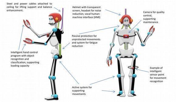 Diseñan un exoesqueleto para realizar las tareas de mayor peso en los procesos industriales