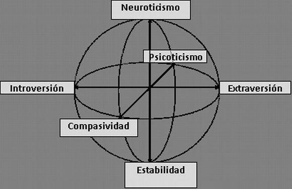 Esquema tridimensional del sistema de H. J. Eysenck.