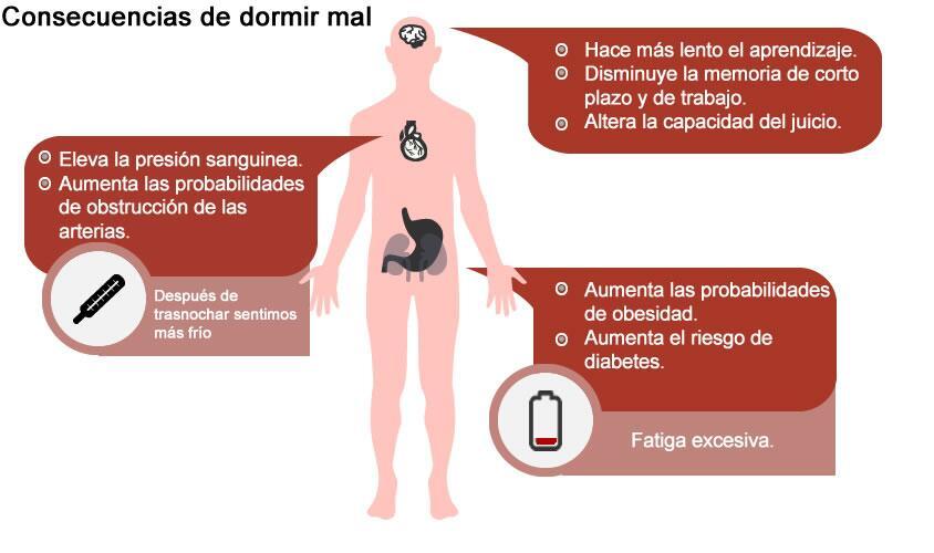 Beneficios del sueño vs. Consecuencias de dormir mal