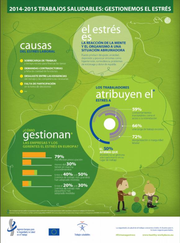 Lo que debes saber sobre el estrés #infografia