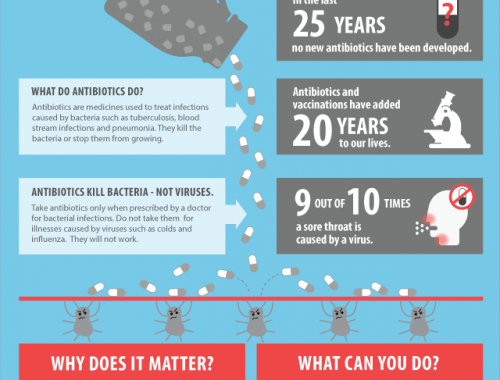 Infografía: De gripe, antibióticos y resistencias bacterianes