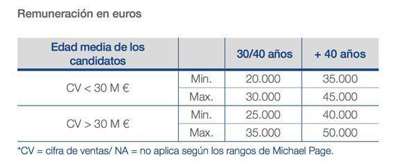 salario_técnico_prevencion