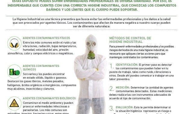 La importancia de la higiene industrial
