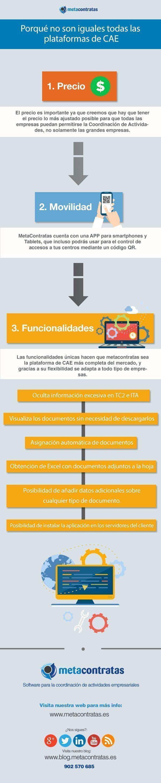 Infografia-plataformasCAE