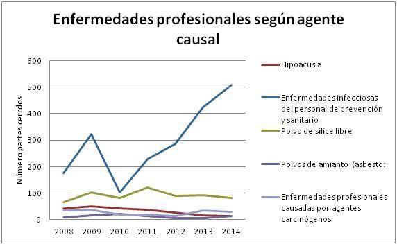 Ilustración 1 Enfermedades profesionales por agente causal. Fuente Ministerio de Empleo y Seguridad Social
