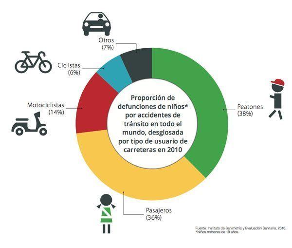 niños_accidentes_tránsito