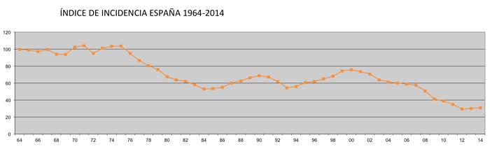 Índice de Incidencia AT con baja España 1964-2014