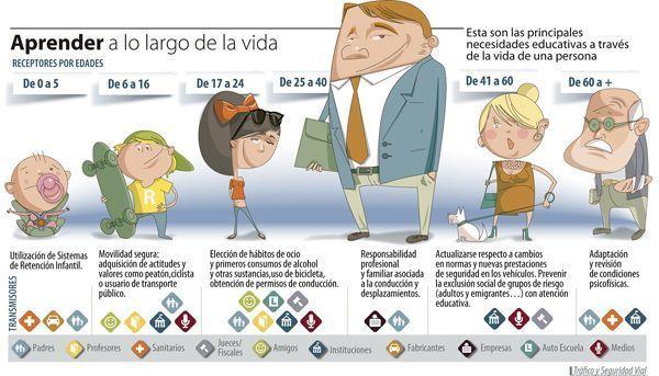 La Seguridad Vial a lo largo de nuestra vida (infografía)