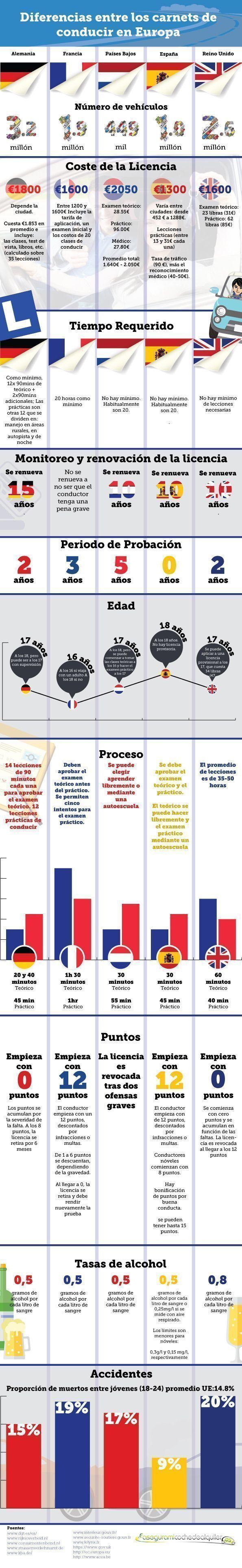 licencias-de-conducir-en-europa-infografIa