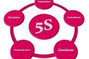 Método de las 5S