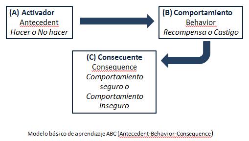 Aprendizaje abc