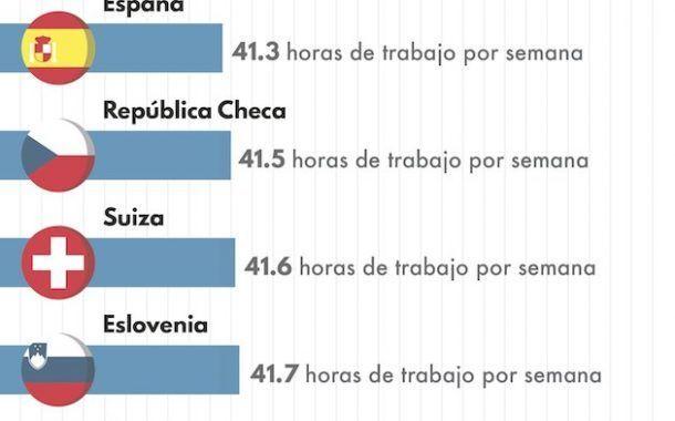 Cuánto se trabaja en los distintos países del mundo (infografía)