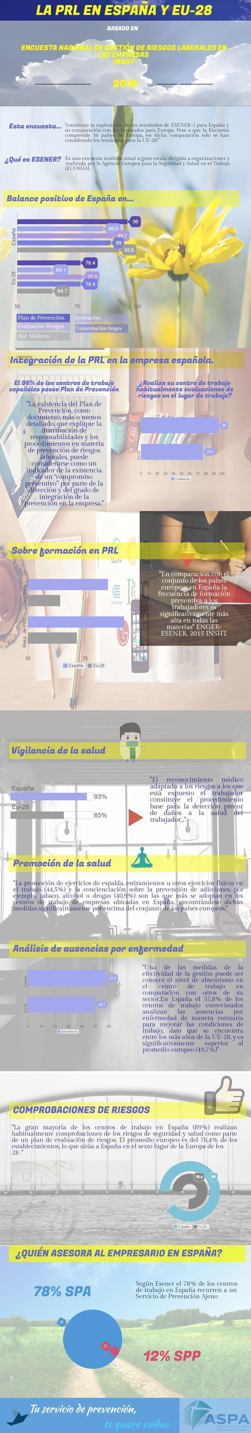 La PRL en España y EU-28 (infografía)