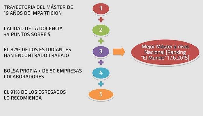master_carlos_3_prl