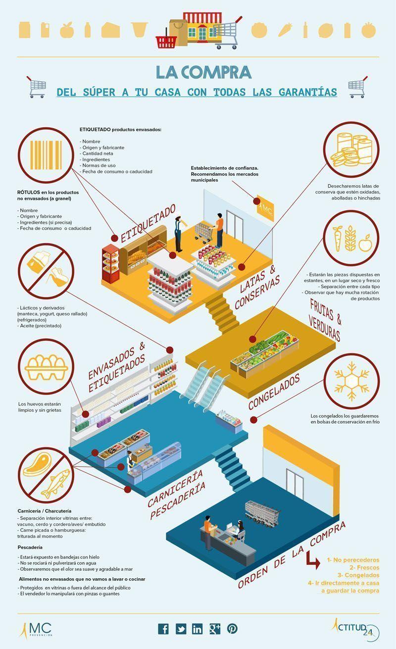 infografia_Comprar en el super_Blog Actitud24