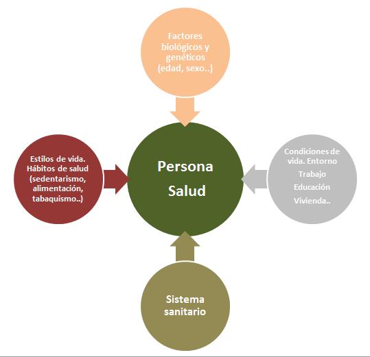 factores-determinantes-salud