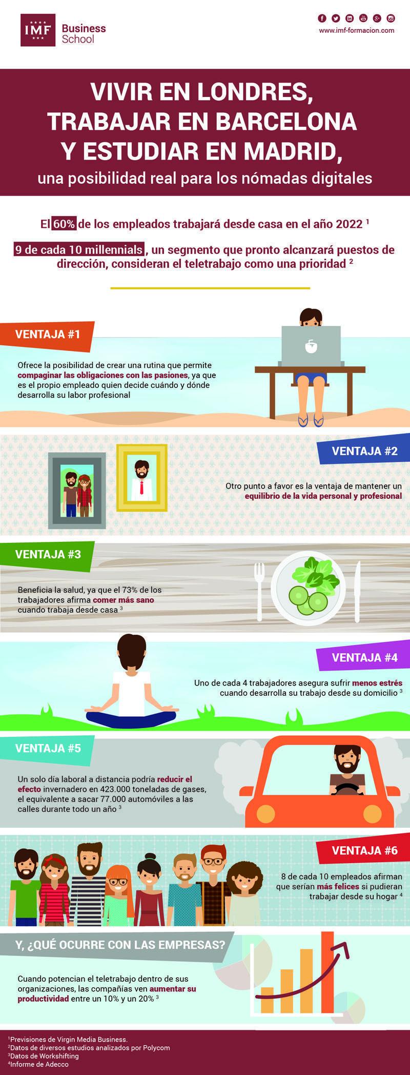 6 ventajas de estudiar, trabajar y residir en diferentes partes del mundo, sin moverse de casa
