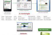 Oferta Software ergonomia