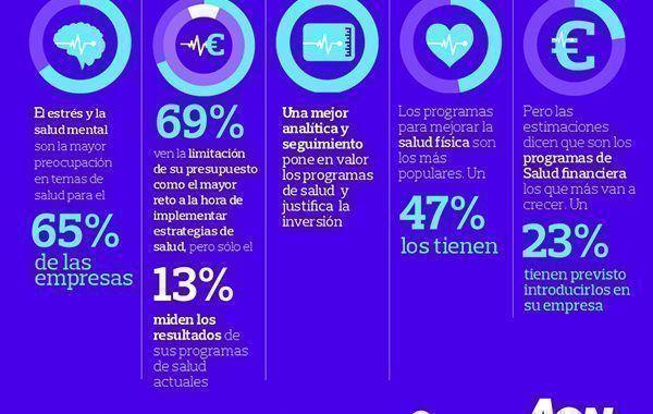 Encuesta Aon: el 93% de los empleadores de Europa aprecia una correlación entre la salud y el desempeño del empleado