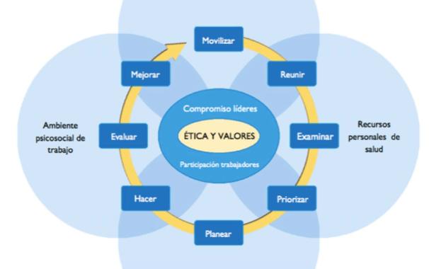 Ambientes de trabajo saludables: Un modelo para la acción (Descarga)